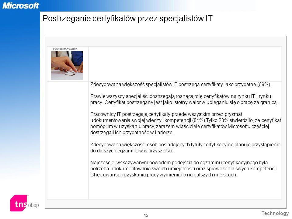 Postrzeganie certyfikatów przez specjalistów IT