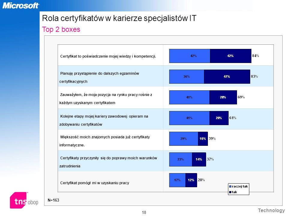 Rola certyfikatów w karierze specjalistów IT Top 2 boxes