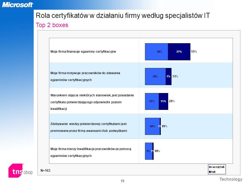 Rola certyfikatów w działaniu firmy według specjalistów IT Top 2 boxes