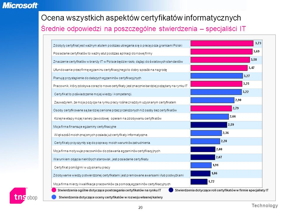 Ocena wszystkich aspektów certyfikatów informatycznych Średnie odpowiedzi na poszczególne stwierdzenia – specjaliści IT