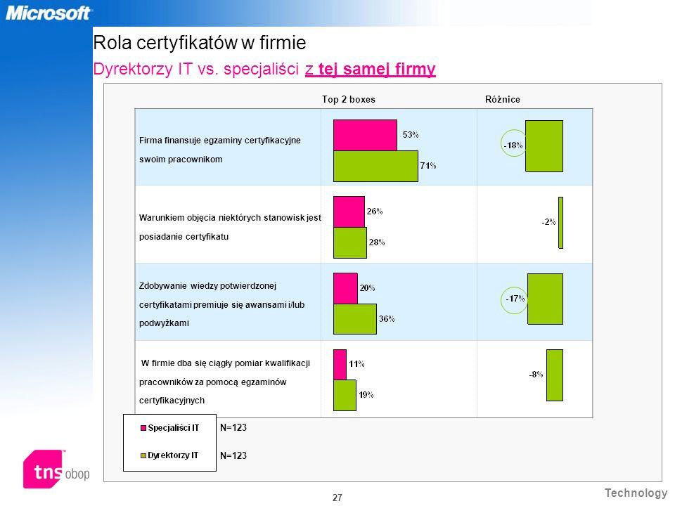 Rola certyfikatów w firmie Dyrektorzy IT vs