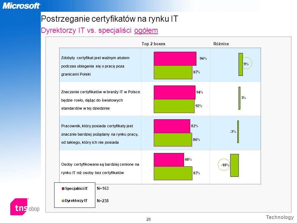 Postrzeganie certyfikatów na rynku IT Dyrektorzy IT vs