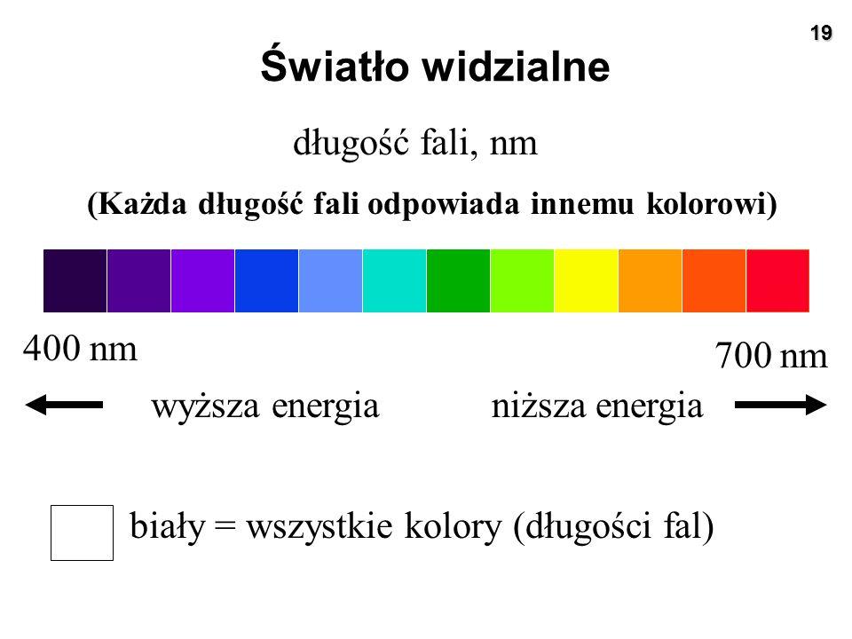 Światło widzialne długość fali, nm 400 nm 700 nm wyższa energia