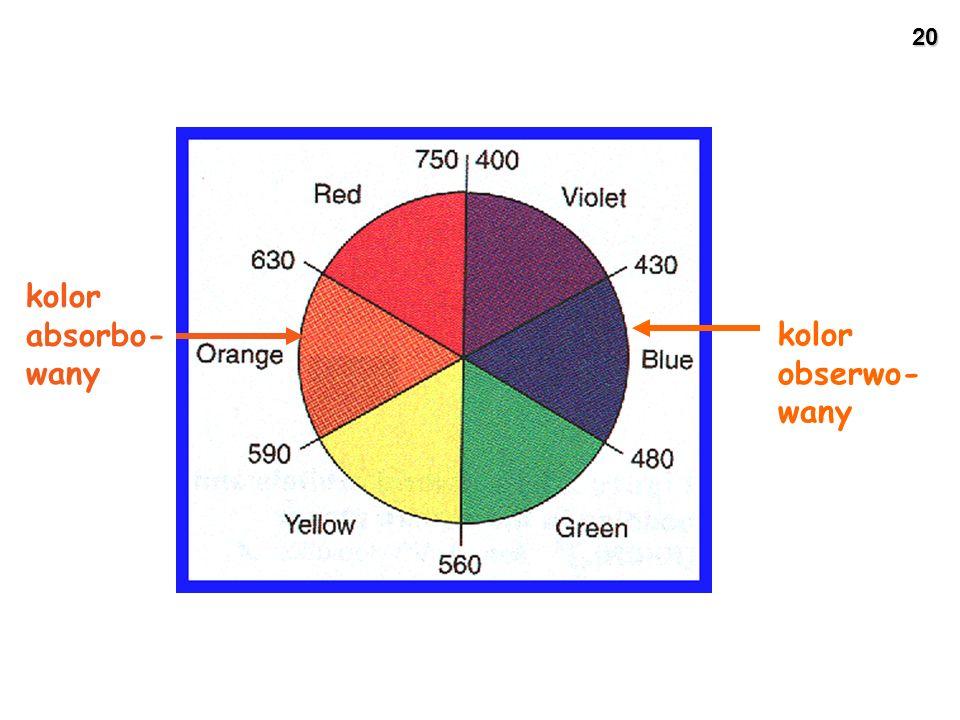 kolor absorbo-wany kolor obserwo-wany