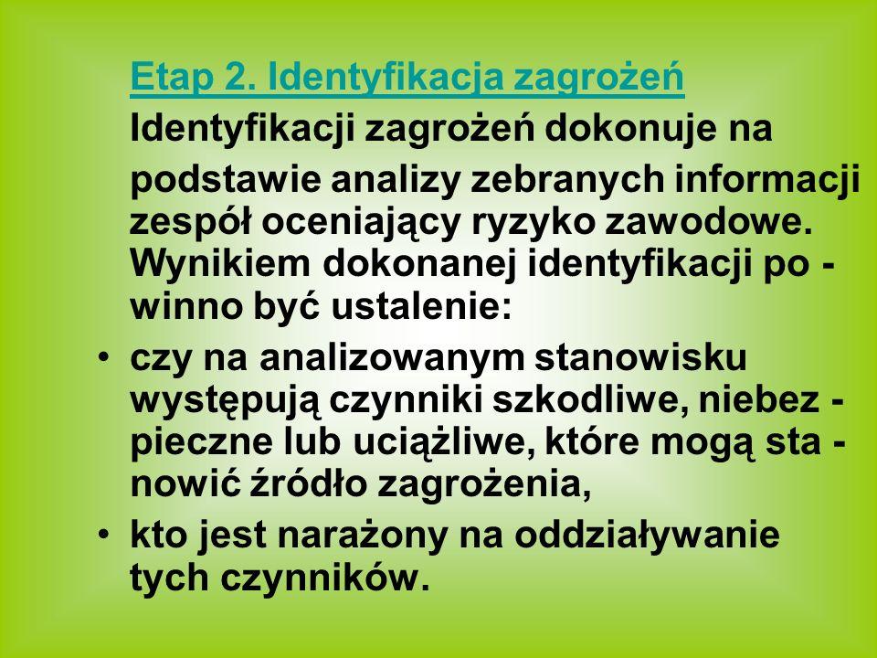 Etap 2. Identyfikacja zagrożeń