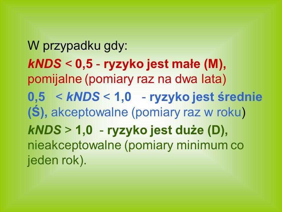 W przypadku gdy: kNDS < 0,5 - ryzyko jest małe (M), pomijalne (pomiary raz na dwa lata)