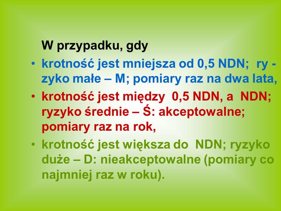 W przypadku, gdy krotność jest mniejsza od 0,5 NDN; ry - zyko małe – M; pomiary raz na dwa lata,