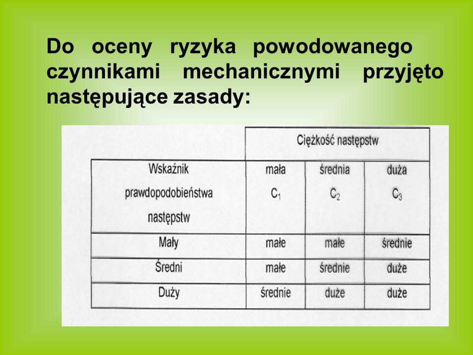 Do oceny ryzyka powodowanego czynnikami mechanicznymi przyjęto następujące zasady: