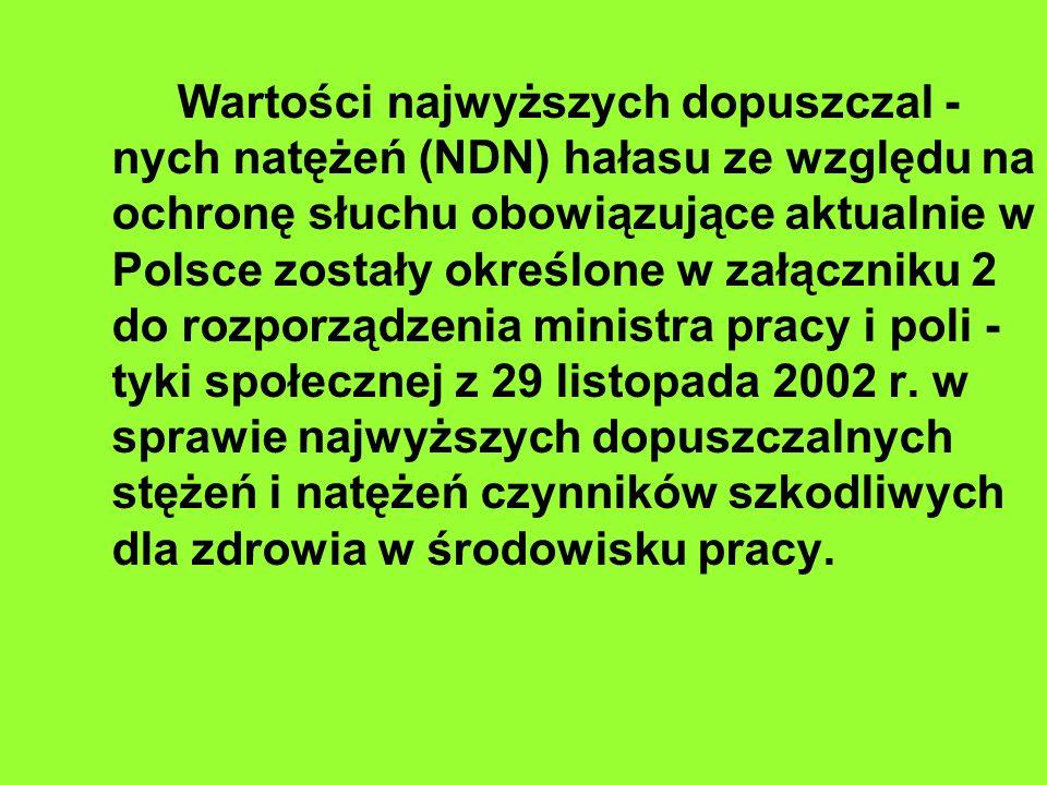 Wartości najwyższych dopuszczal -nych natężeń (NDN) hałasu ze względu na ochronę słuchu obowiązujące aktualnie w Polsce zostały określone w załączniku 2 do rozporządzenia ministra pracy i poli -tyki społecznej z 29 listopada 2002 r.