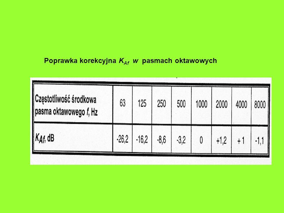 Poprawka korekcyjna KAf w pasmach oktawowych