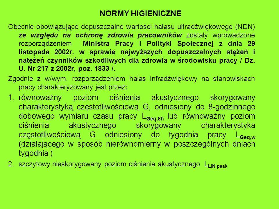 NORMY HIGIENICZNE