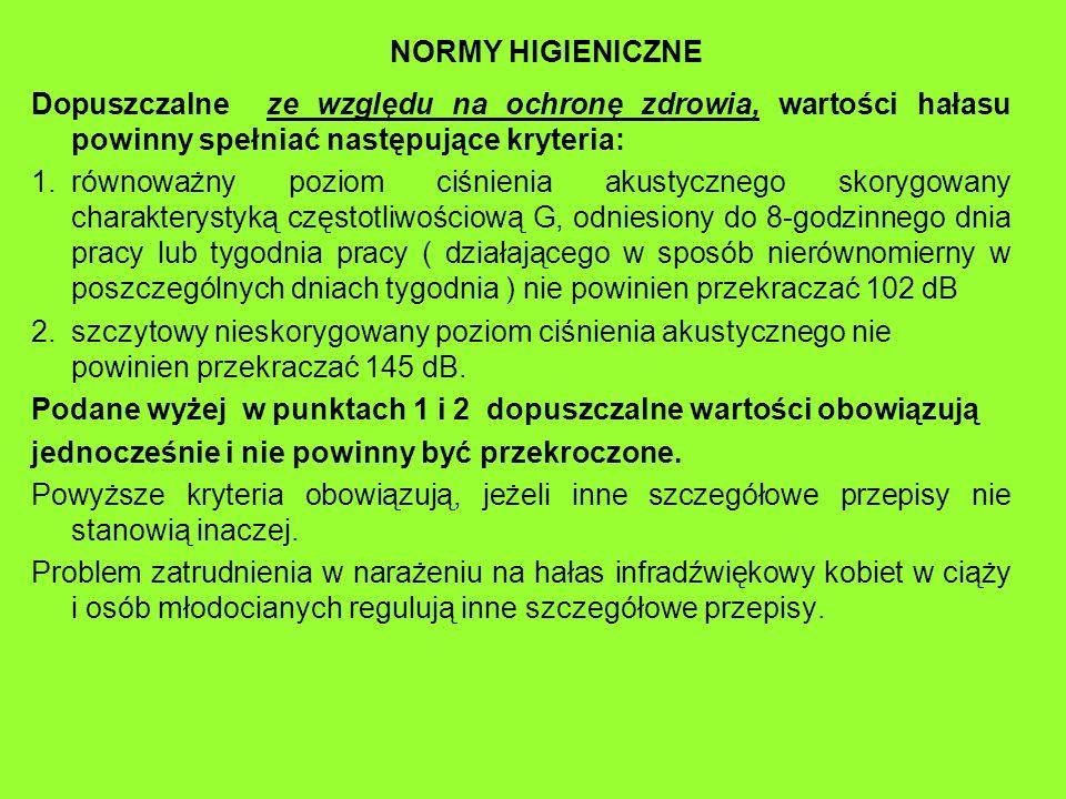 NORMY HIGIENICZNE Dopuszczalne ze względu na ochronę zdrowia, wartości hałasu powinny spełniać następujące kryteria: