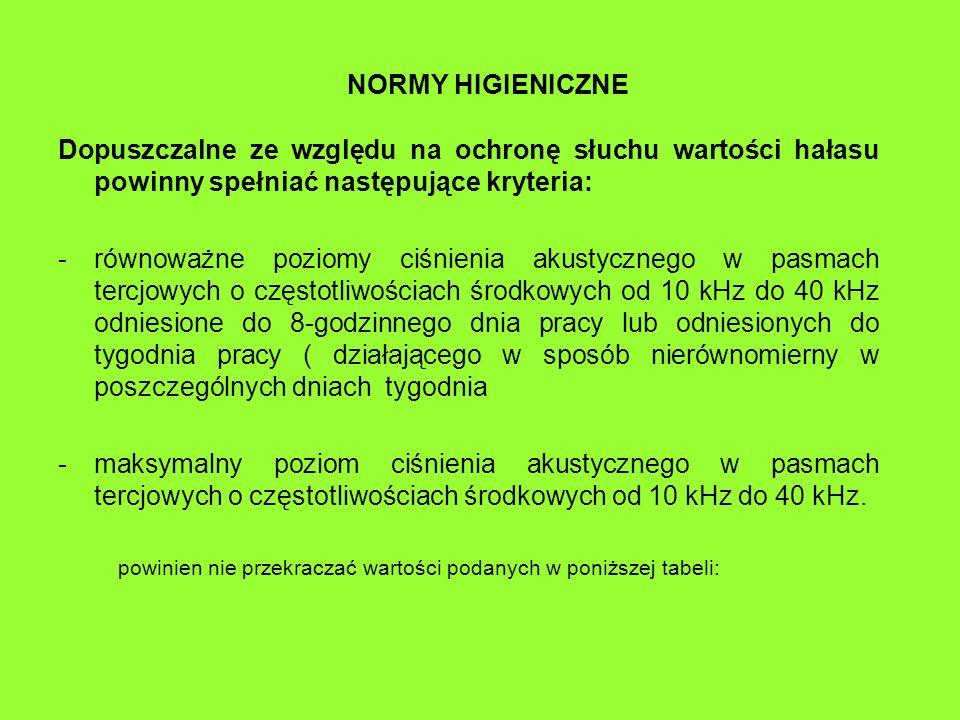 NORMY HIGIENICZNE Dopuszczalne ze względu na ochronę słuchu wartości hałasu powinny spełniać następujące kryteria: