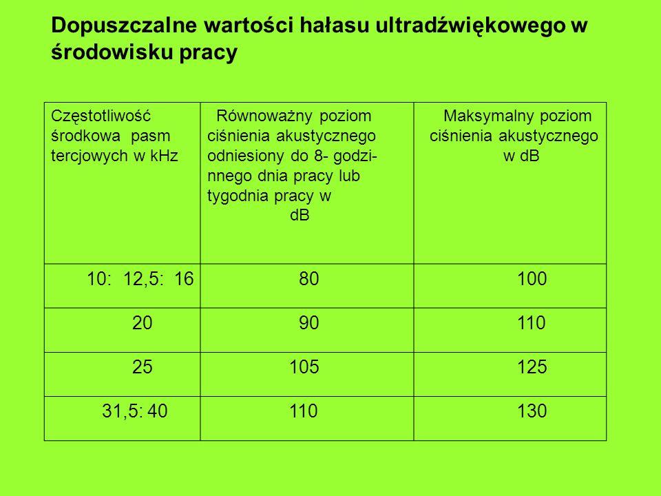 Dopuszczalne wartości hałasu ultradźwiękowego w środowisku pracy