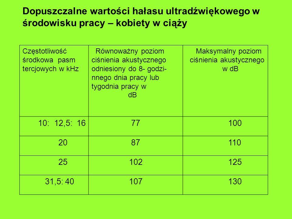 Dopuszczalne wartości hałasu ultradźwiękowego w środowisku pracy – kobiety w ciąży