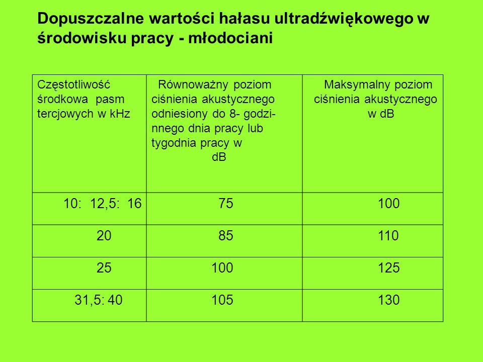 Dopuszczalne wartości hałasu ultradźwiękowego w środowisku pracy - młodociani