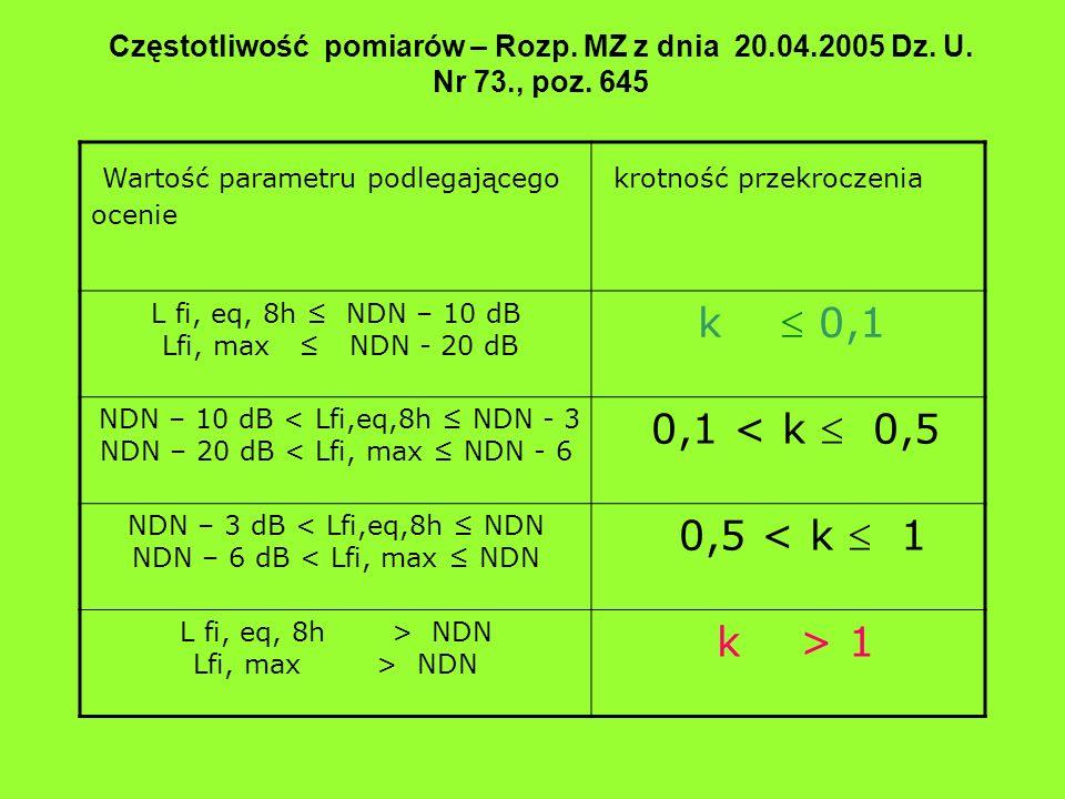 Wartość parametru podlegającego ocenie krotność przekroczenia