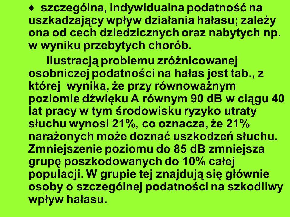 ♦ szczególna, indywidualna podatność na uszkadzający wpływ działania hałasu; zależy ona od cech dziedzicznych oraz nabytych np. w wyniku przebytych chorób.