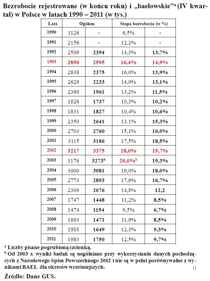 """Bezrobocie rejestrowane (w końcu roku) i """"baelowskie a (IV kwar-tał) w Polsce w latach 1990 – 2011 (w tys.)"""