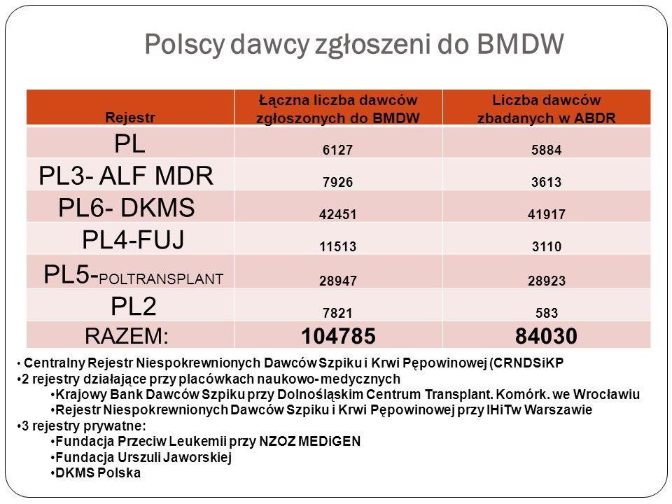 Polscy dawcy zgłoszeni do BMDW