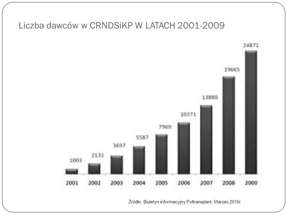 Liczba dawców w CRNDSiKP W LATACH 2001-2009