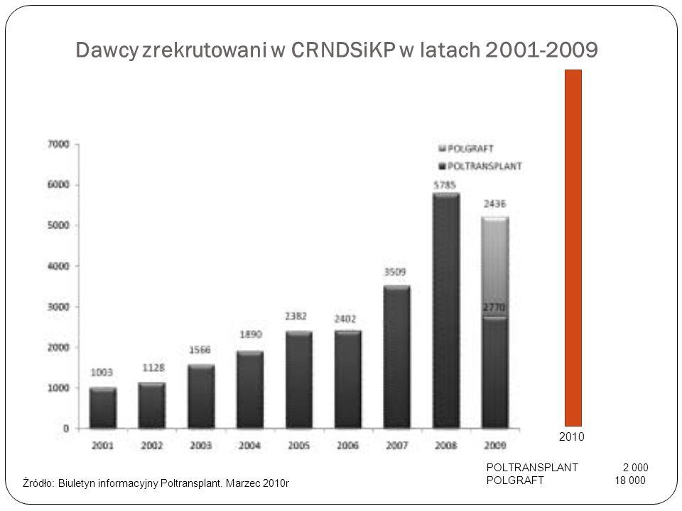 Dawcy zrekrutowani w CRNDSiKP w latach 2001-2009