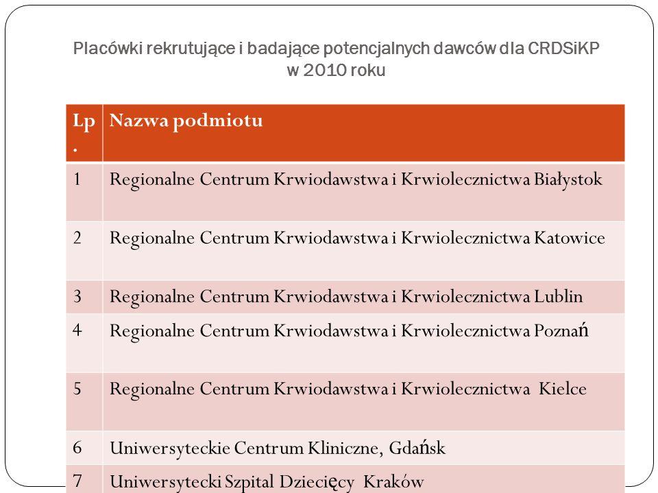 Regionalne Centrum Krwiodawstwa i Krwiolecznictwa Białystok 2