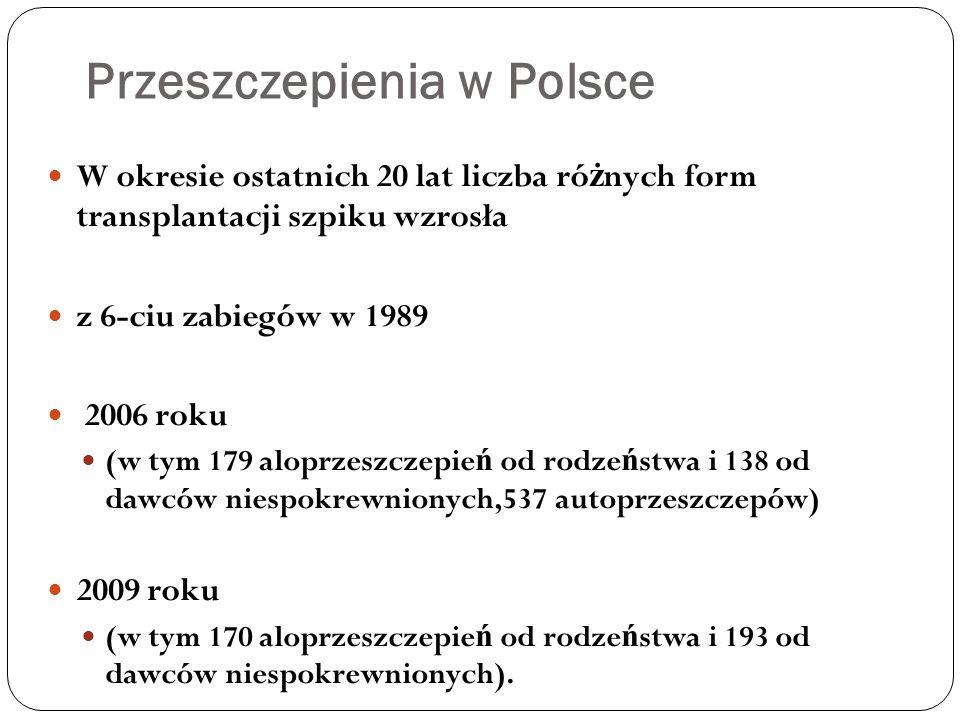 Przeszczepienia w Polsce