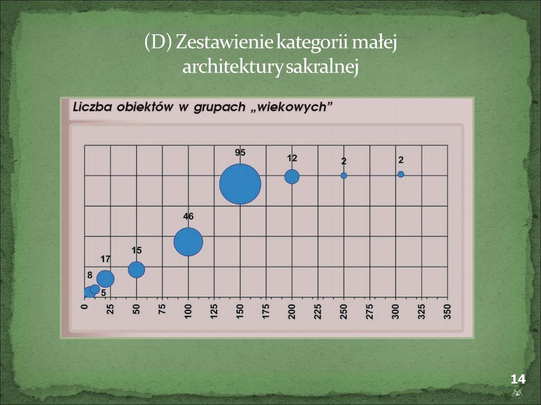 (D) Zestawienie kategorii małej architektury sakralnej