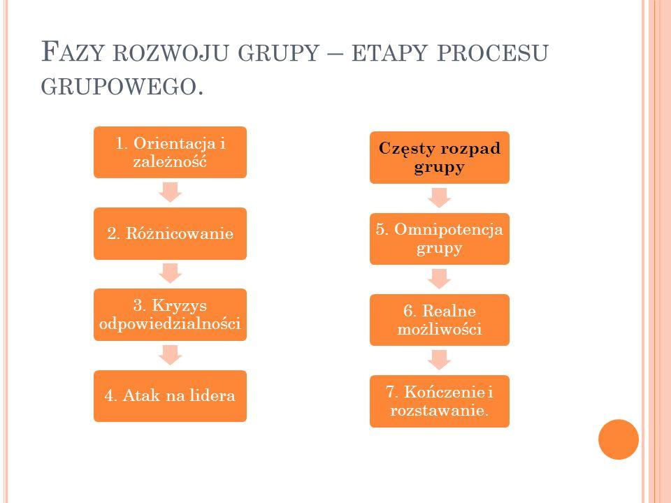 Fazy rozwoju grupy – etapy procesu grupowego.