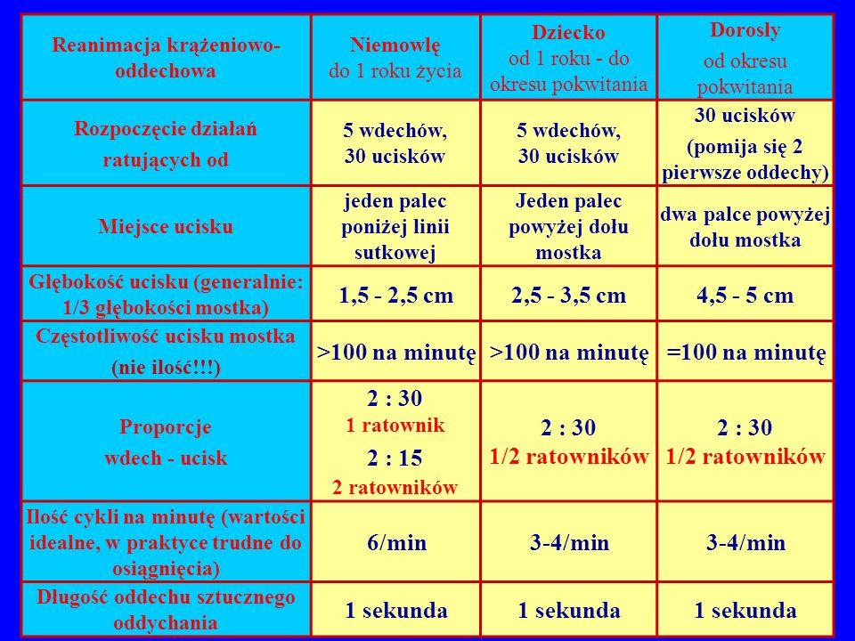 1,5 - 2,5 cm 2,5 - 3,5 cm 4,5 - 5 cm >100 na minutę =100 na minutę