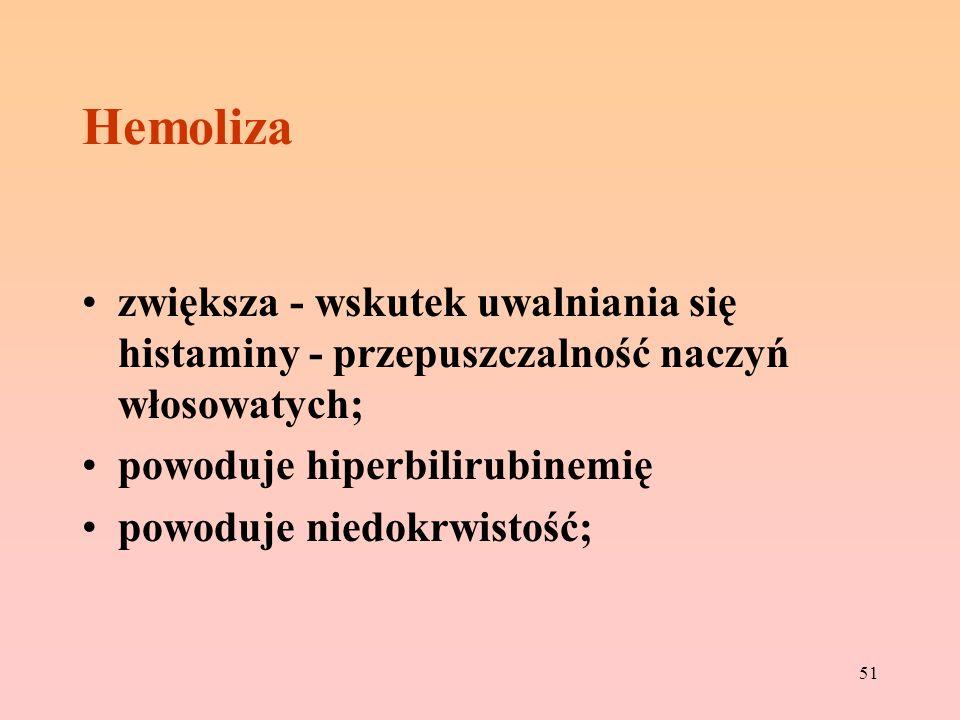 Hemoliza zwiększa - wskutek uwalniania się histaminy - przepuszczalność naczyń włosowatych; powoduje hiperbilirubinemię.