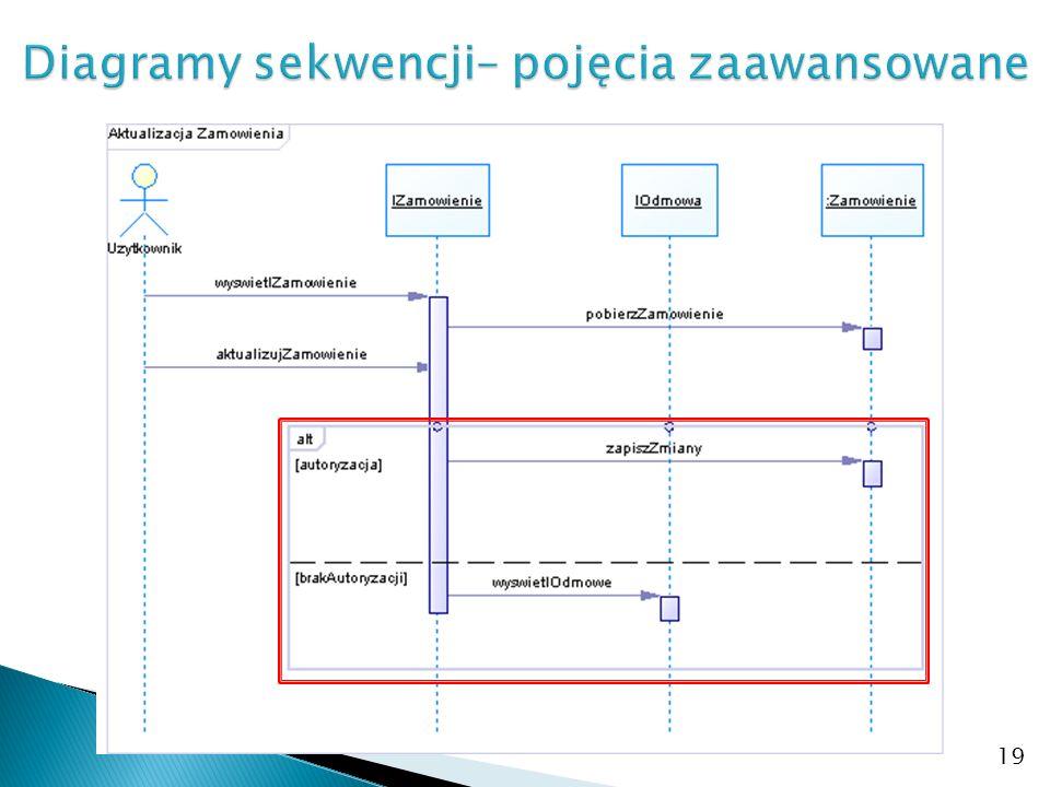 Diagramy sekwencji– pojęcia zaawansowane
