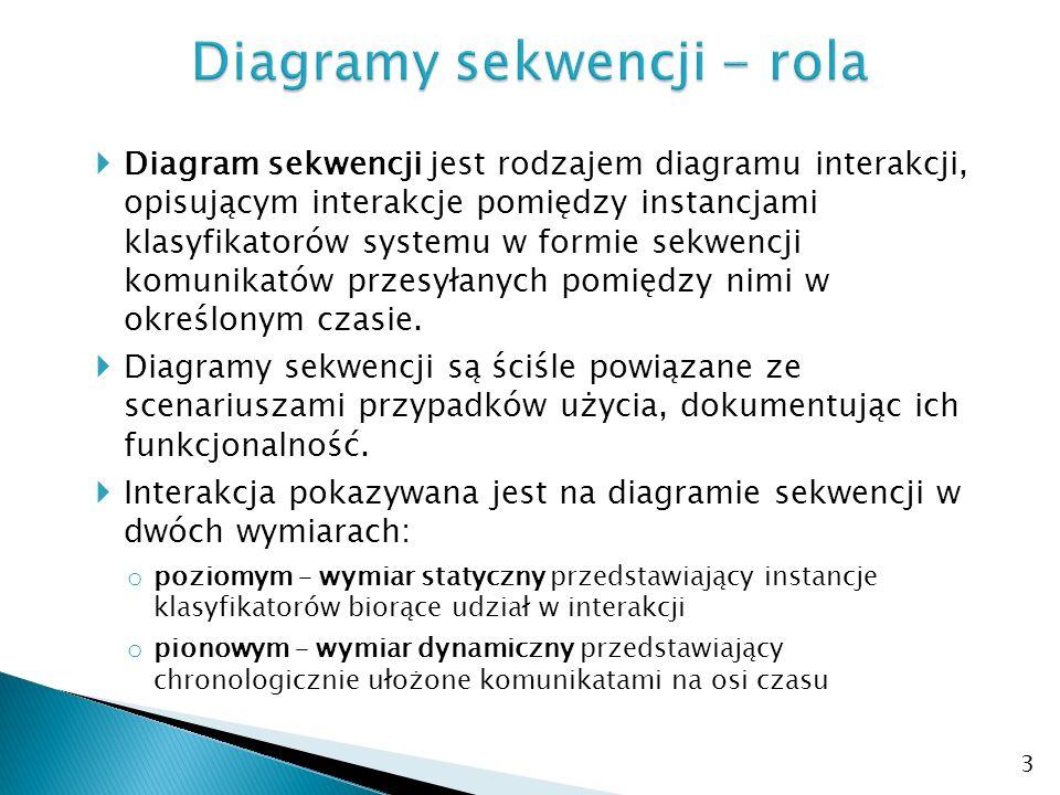 Diagramy sekwencji - rola
