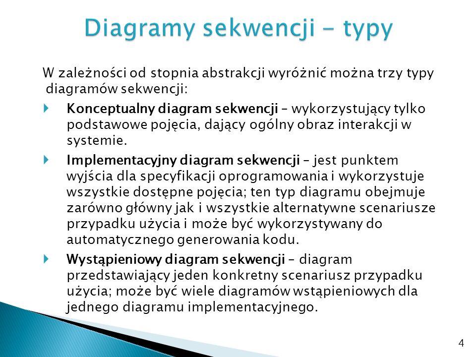 Diagramy sekwencji - typy