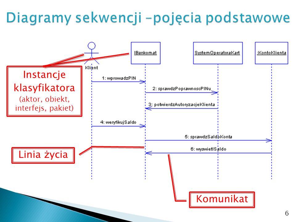 Diagramy sekwencji –pojęcia podstawowe