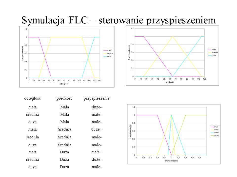Symulacja FLC – sterowanie przyspieszeniem