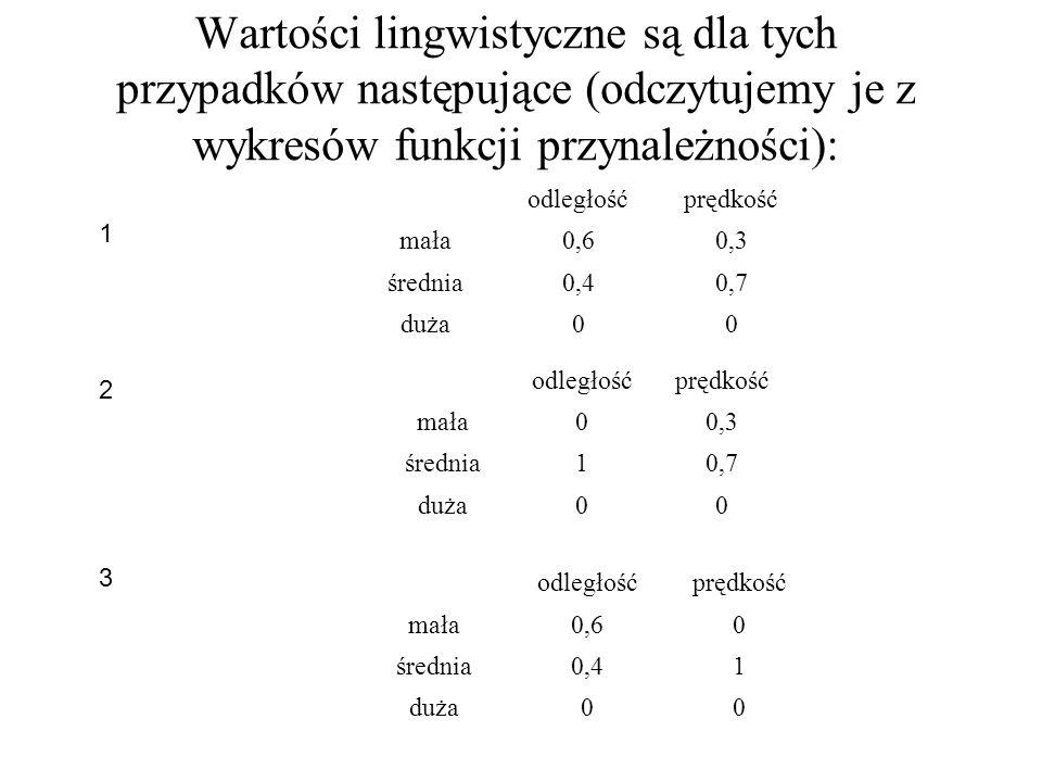 Wartości lingwistyczne są dla tych przypadków następujące (odczytujemy je z wykresów funkcji przynależności):