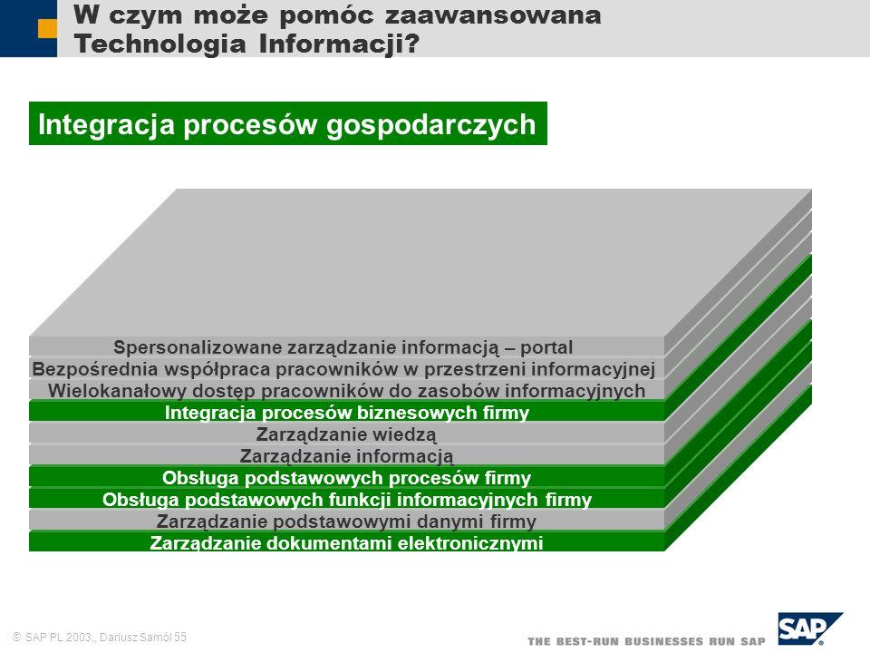 Integracja procesów gospodarczych