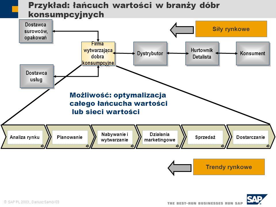 Przykład: łańcuch wartości w branży dóbr konsumpcyjnych