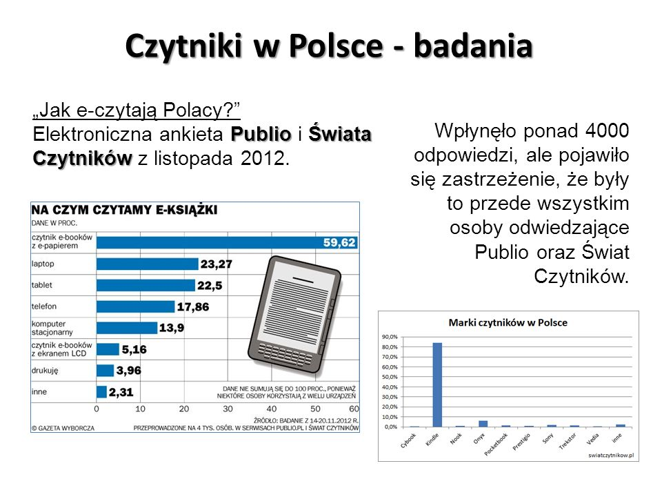 Czytniki w Polsce - badania
