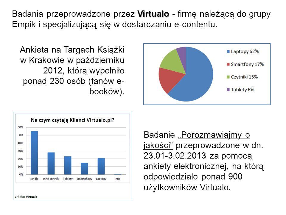 Badania przeprowadzone przez Virtualo - firmę należącą do grupy Empik i specjalizującą się w dostarczaniu e-contentu.