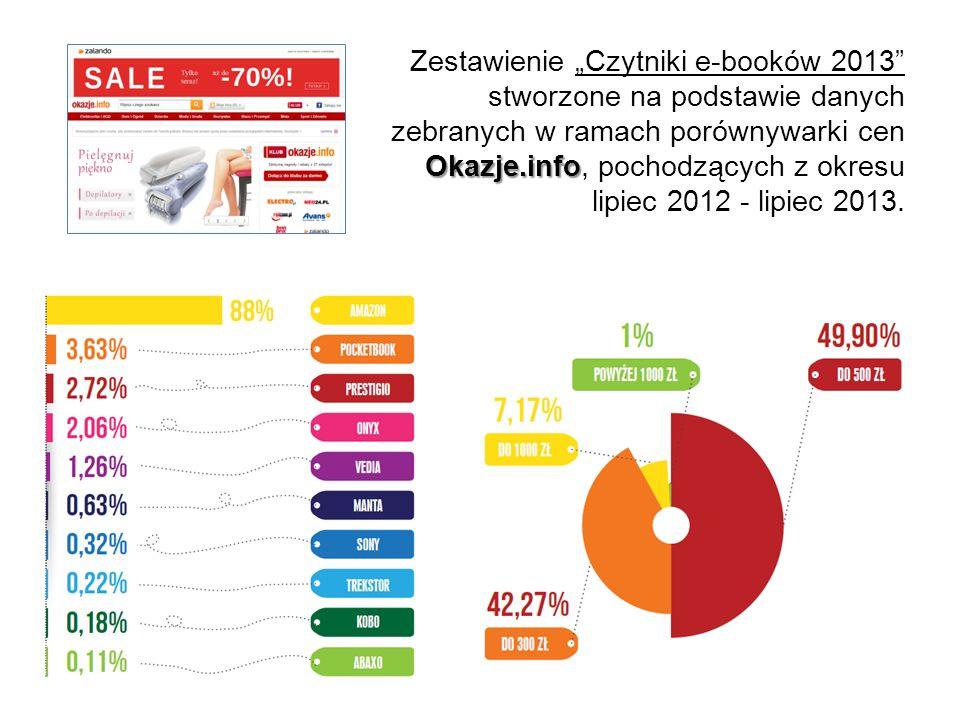 """Zestawienie """"Czytniki e-booków 2013 stworzone na podstawie danych zebranych w ramach porównywarki cen Okazje.info, pochodzących z okresu lipiec 2012 - lipiec 2013."""