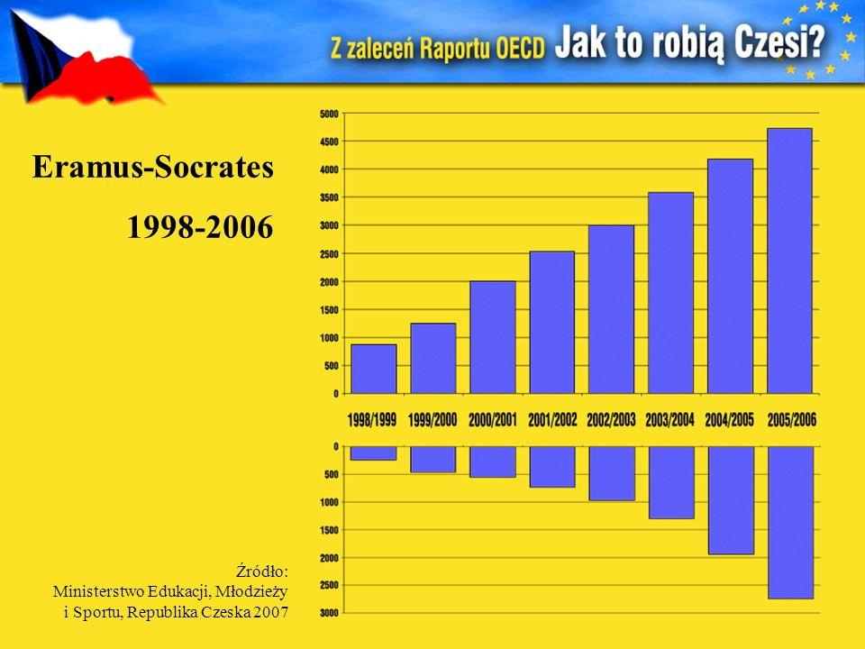 Eramus-Socrates 1998-2006 Źródło: Ministerstwo Edukacji, Młodzieży i Sportu, Republika Czeska 2007