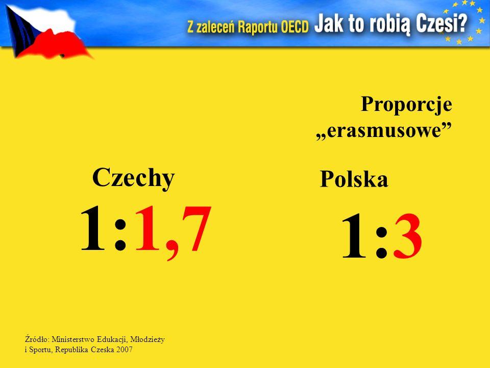 """1:1,7 1:3 Czechy Polska Proporcje """"erasmusowe"""