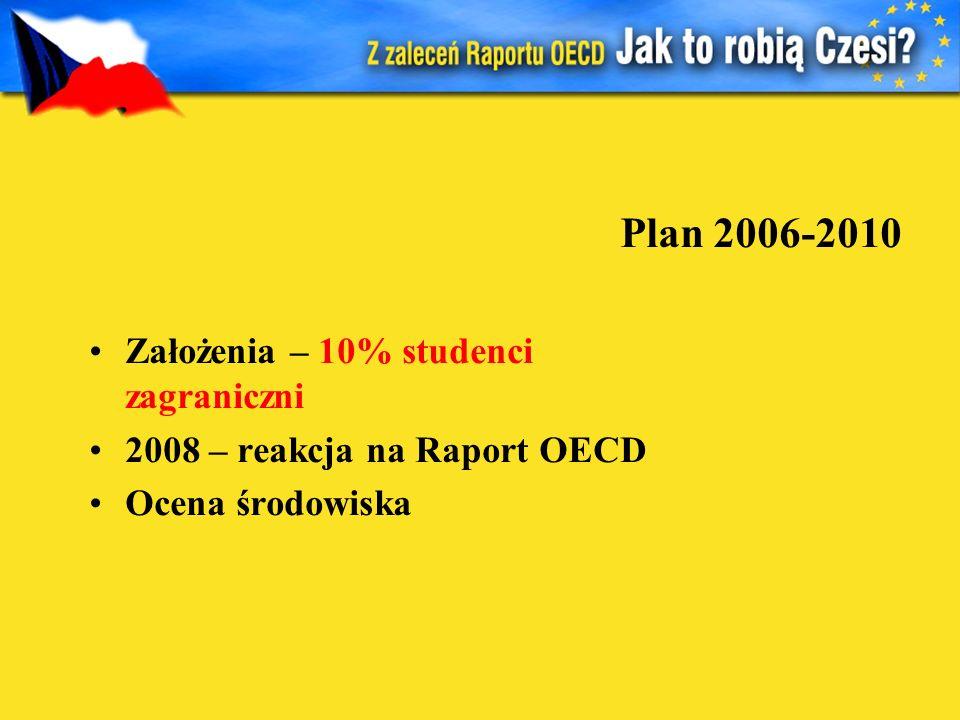 Plan 2006-2010 Założenia – 10% studenci zagraniczni