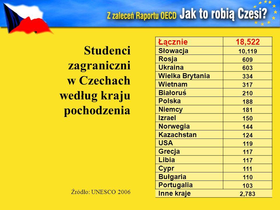 Studenci zagraniczni w Czechach według kraju pochodzenia