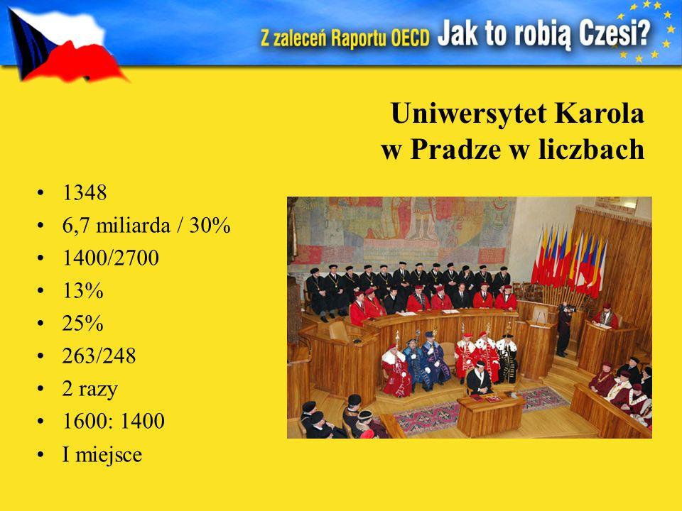 Uniwersytet Karola w Pradze w liczbach