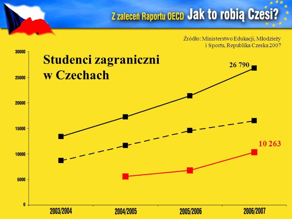 Studenci zagraniczni w Czechach
