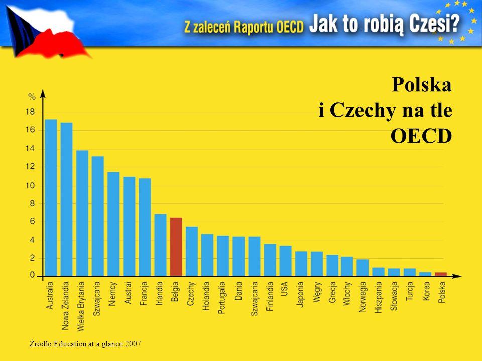 Polska i Czechy na tle OECD